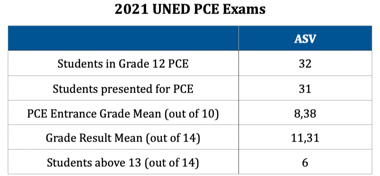 UNED PCE Exams